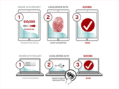 L'alliance FIDO veut vous faire oublier votre mot de passe