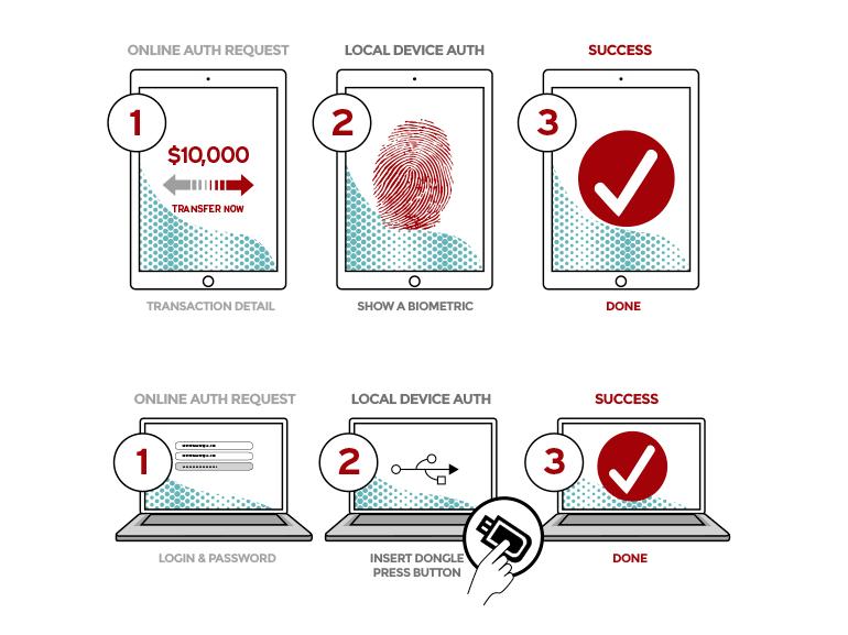 FIDO 2.0 dans Windows 10 pour renforcer la sécurité informatique en entreprise