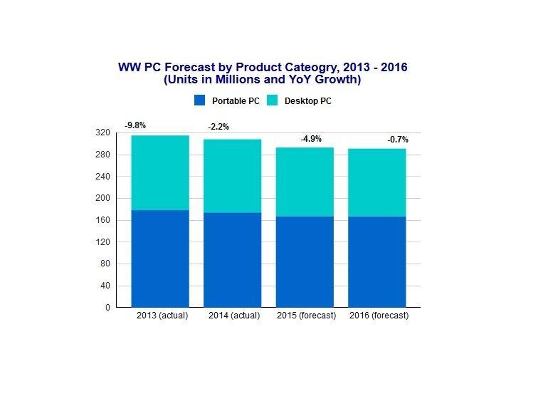 Les ventes de PC vont replonger en 2015