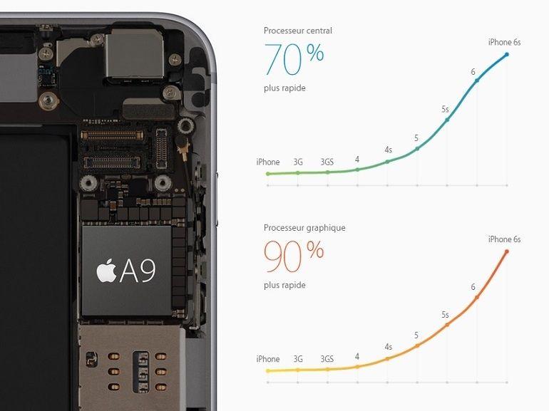 L'iPhone 6S et l'iPad Pro embarquent réspectivement 2 et 4 Go de RAM