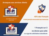 Arnaque au support client sur internet : les français s'en sortent plutôt bien