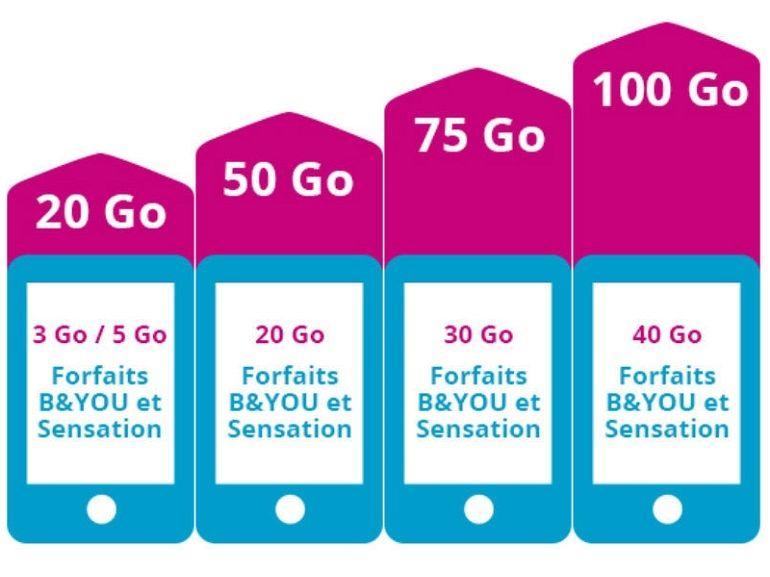 Bouygues Telecom : des forfaits sans engagement avec 4 fois plus de data, pour le même prix