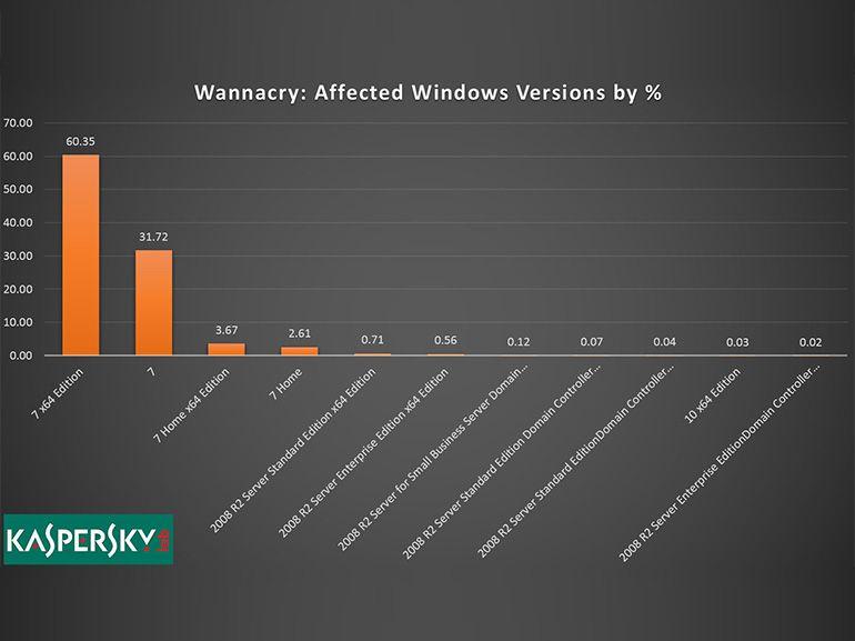 WannaCry : les PC sous Windows 7 sont les principales victimes
