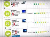 Microsoft Surface : une association de consommateurs aux USA juge les PC peu fiables