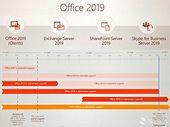 Office 2019 : la nouvelle suite bureautique arrivera d'ici un an