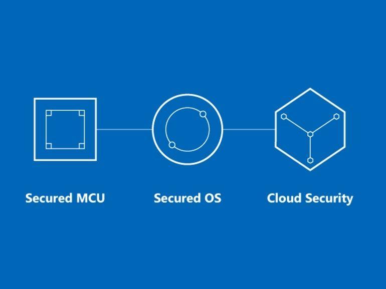 Microsoft Azure Sphere, une produit sous Linux pour sécuriser l'IoT