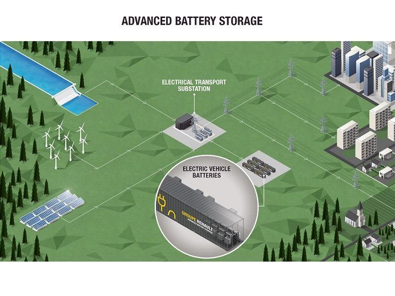 Renault : un dispositif de stockage d'énergie basé uniquement sur des batteries de véhicules électriques