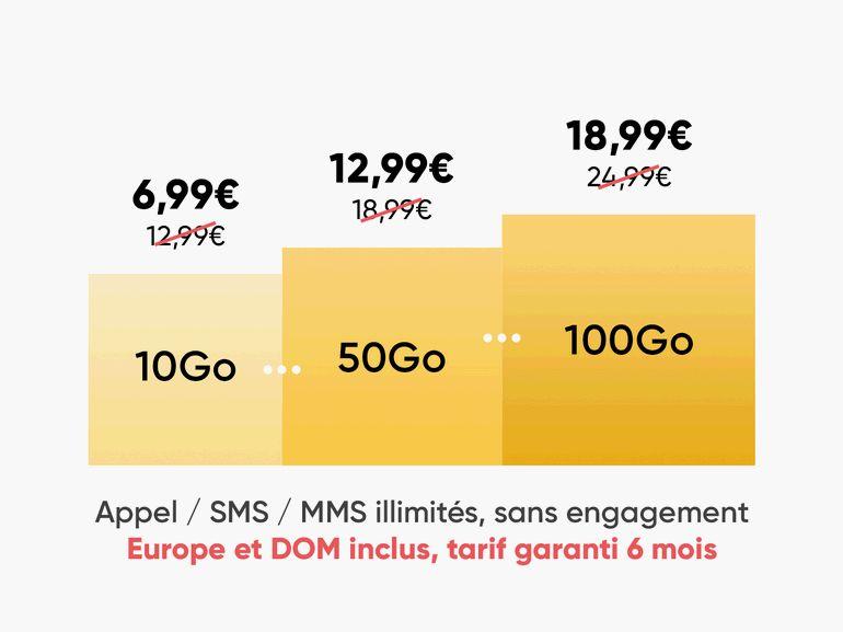 Forfait mobile Prixtel : une Série Spéciale 100 Go à partir de 6,99 euros/mois