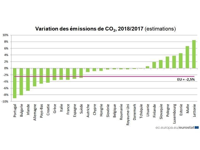 Les émissions de CO2 ont baissé de 2,5% dans l'UE, oui mais...