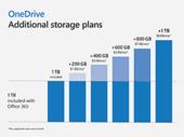 OneDrive : de nouvelles options pour étendre le stockage jusqu'à 2 To