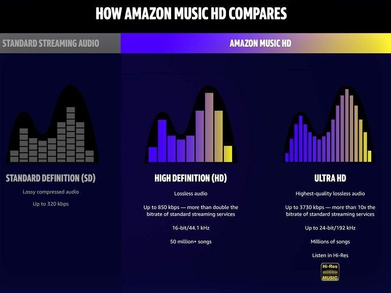 Amazon Music passe au son haute-fidélité (lossless), mais pas en France...