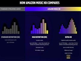 Amazon Music HD : la formule haute définition du service de streaming arrive en France