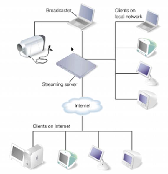 Darwin Streaming Server