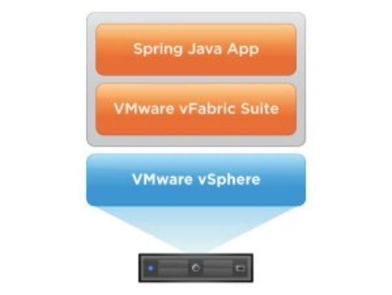 VMware vFabric