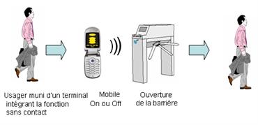 Schéma de principe de l'expérimentation Bouygues Telecom/RATP