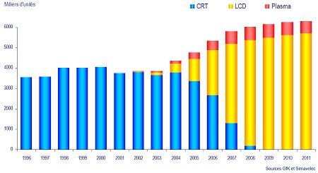 tableau des ventes de TV