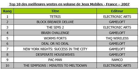 Palmarès des jeux téléchargés sur mobiles en 2007