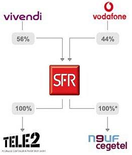 Actionnariat de SFR