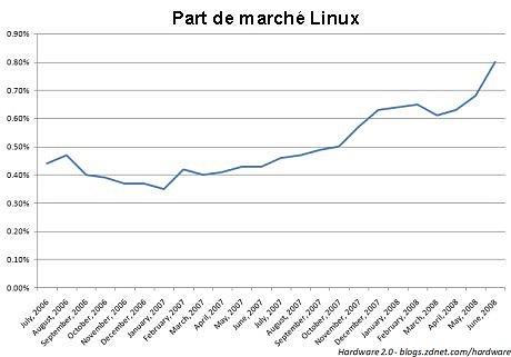 Part de marché Linux dans le monde