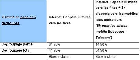 Tarifs de l'offre ADLS de Bouygues Telecom