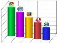 Rapidité et standards du Web : nous avons testé IE 8, Firefox, Chrome, Opera et Safari