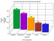 Antivirus : fréquence et qualité de détection au banc d'essai