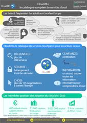 Cloud28+ - Le catalogue européen de services cloud