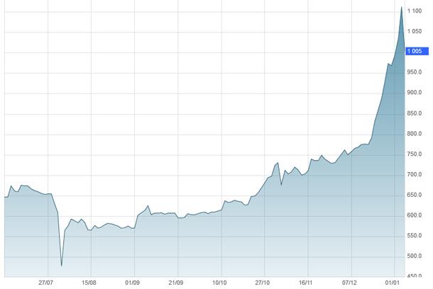valeur la plius haute bitcoin
