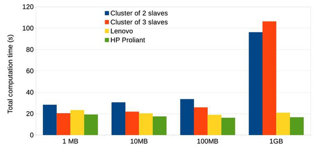 https://d1fmx1rbmqrxrr.cloudfront.net/zdnet/i/edit/ne/2017/05/cluster-laptop-server-execution-time-620.jpg