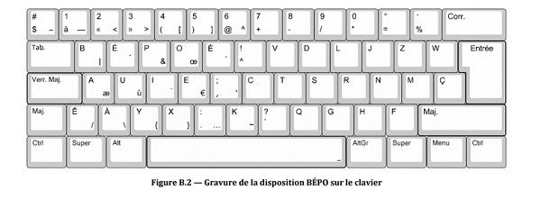 BEPO : Vers la fin du clavier en AZERTY ? Pas vraiment ZDNet
