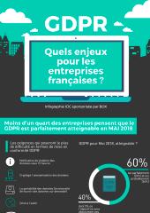 GDPR : quels enjeux pour les entreprises françaises