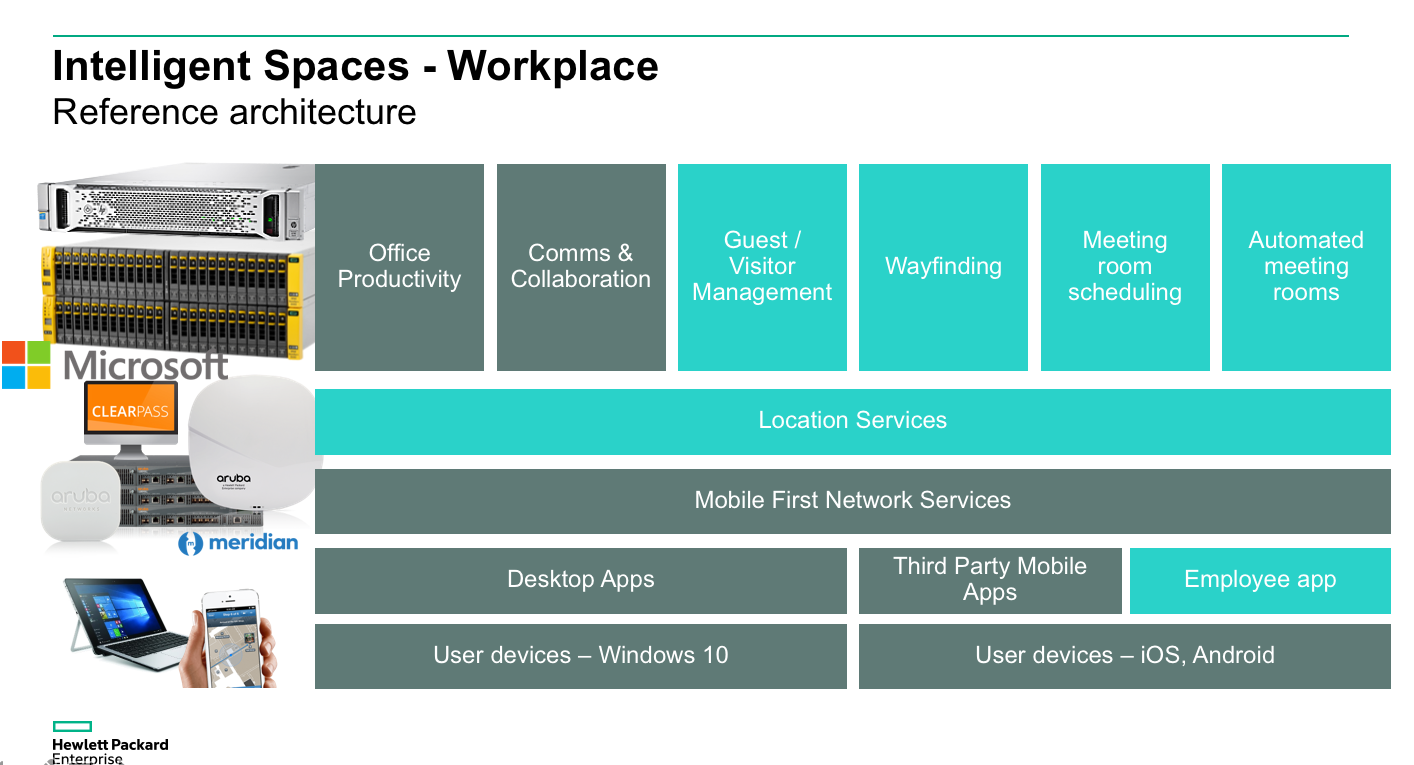 Architecture Workplace HPE