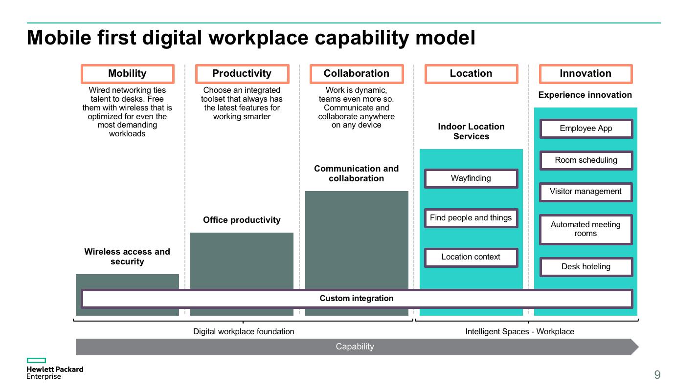 Digital Workplaces HPE