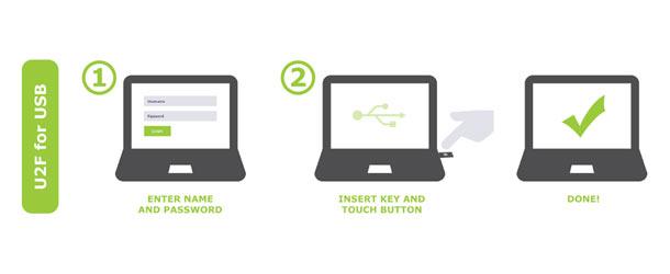Google lance une nouvelle clé de sécurité Titan en version USB-C