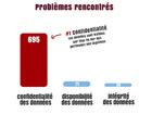 Violations de données personnelles : la Cnil a reçu 742 notifications en 4 mois