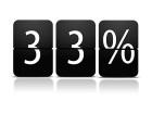La data du jour : le prix jouera un rôle dans l'achat d'un smartphone pliable pour 33% des lecteurs de ZDNet France