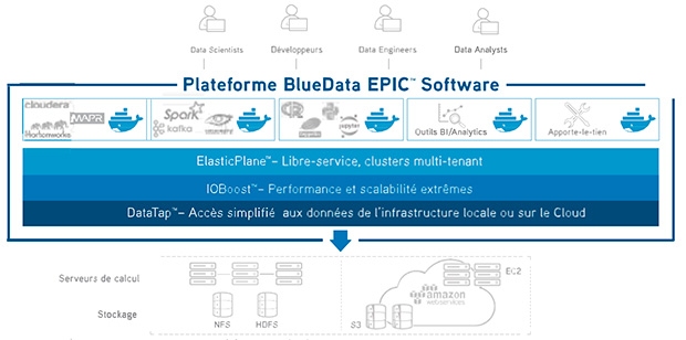 Plateforme BlueData EPIC Software