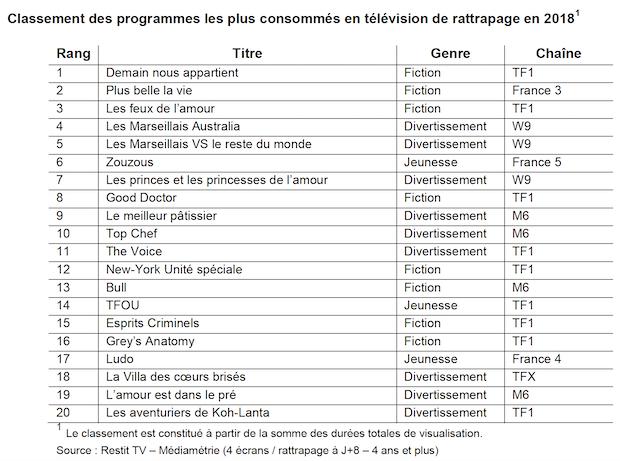 chaine rediffusion programmes tv peut gagner de largent sur internet