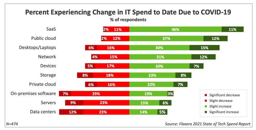 en plein boom du cloud, microsoft azure et aws attirent les dépenses informatiques - Flexera 201 - En plein boom du cloud, Microsoft Azure et AWS attirent les dépenses informatiques