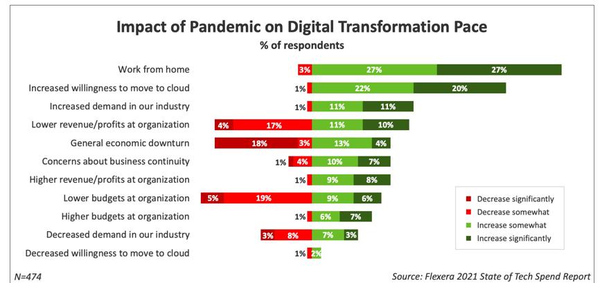 en plein boom du cloud, microsoft azure et aws attirent les dépenses informatiques - Flexera 202 - En plein boom du cloud, Microsoft Azure et AWS attirent les dépenses informatiques