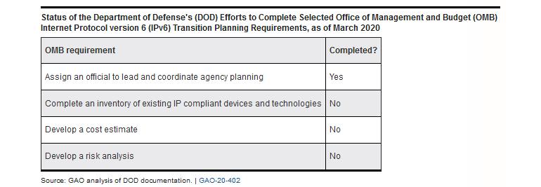 IPv6 : Le ministère américain de la défense peine à faire sa transition