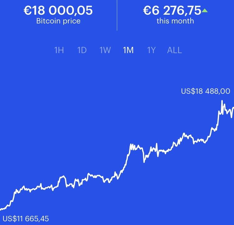 L'explosion du cours du Bitcoin pourrait mettre une grande pression sur la demande de GPU Nvidia et AMD