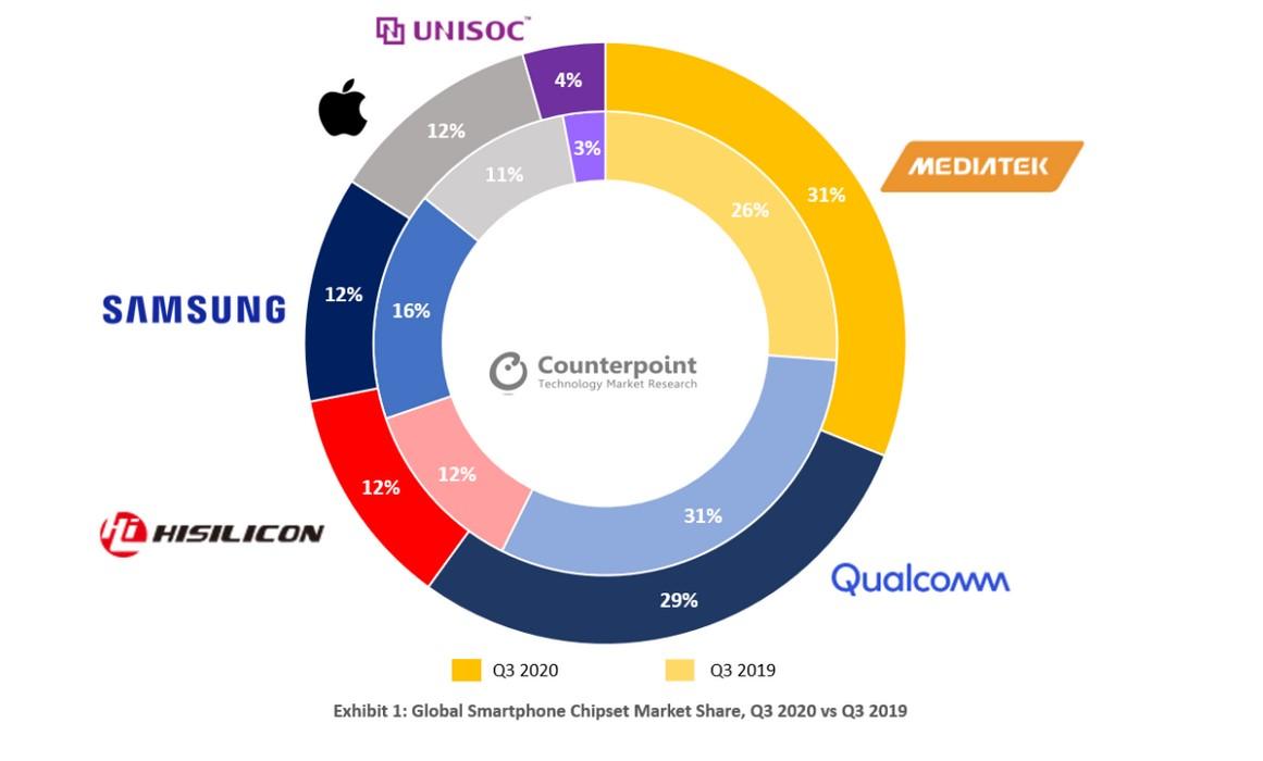MediaTek, nouveau leader mondial des puces pour smartphones