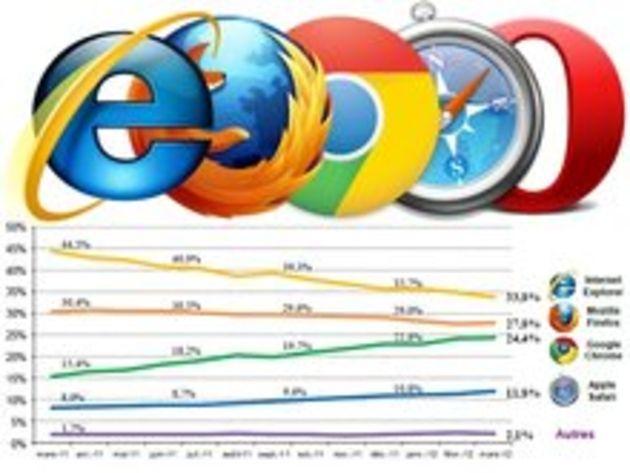 Choix du navigateur : Mozilla estime avoir perdu entre 6 et 9 millions de téléchargements à cause de Microsoft