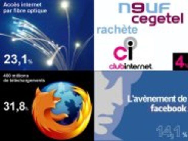 Votre Palmarès 2007 des événements Internet