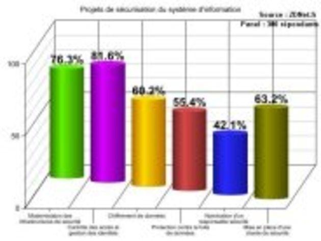 Priorités IT 2009: la réduction des coûts informatiques est le principal projet pour le SI