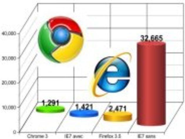 Test en images : Chrome Frame accélère bien Internet Explorer