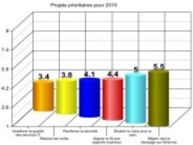Priorités IT 2010 : qualité, coûts et mobilité comme principaux enjeux