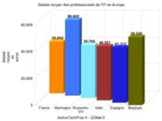 Baromètre ZDNet.fr - ActiveTechPros des salaires des informaticiens en France et en Europe