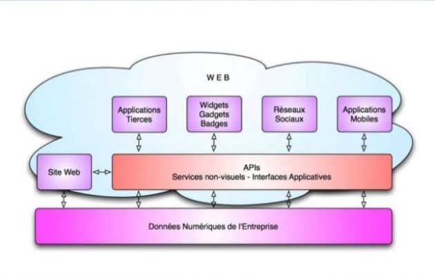 10 KPI pour diagnostiquer la valeur commerciale d'une API